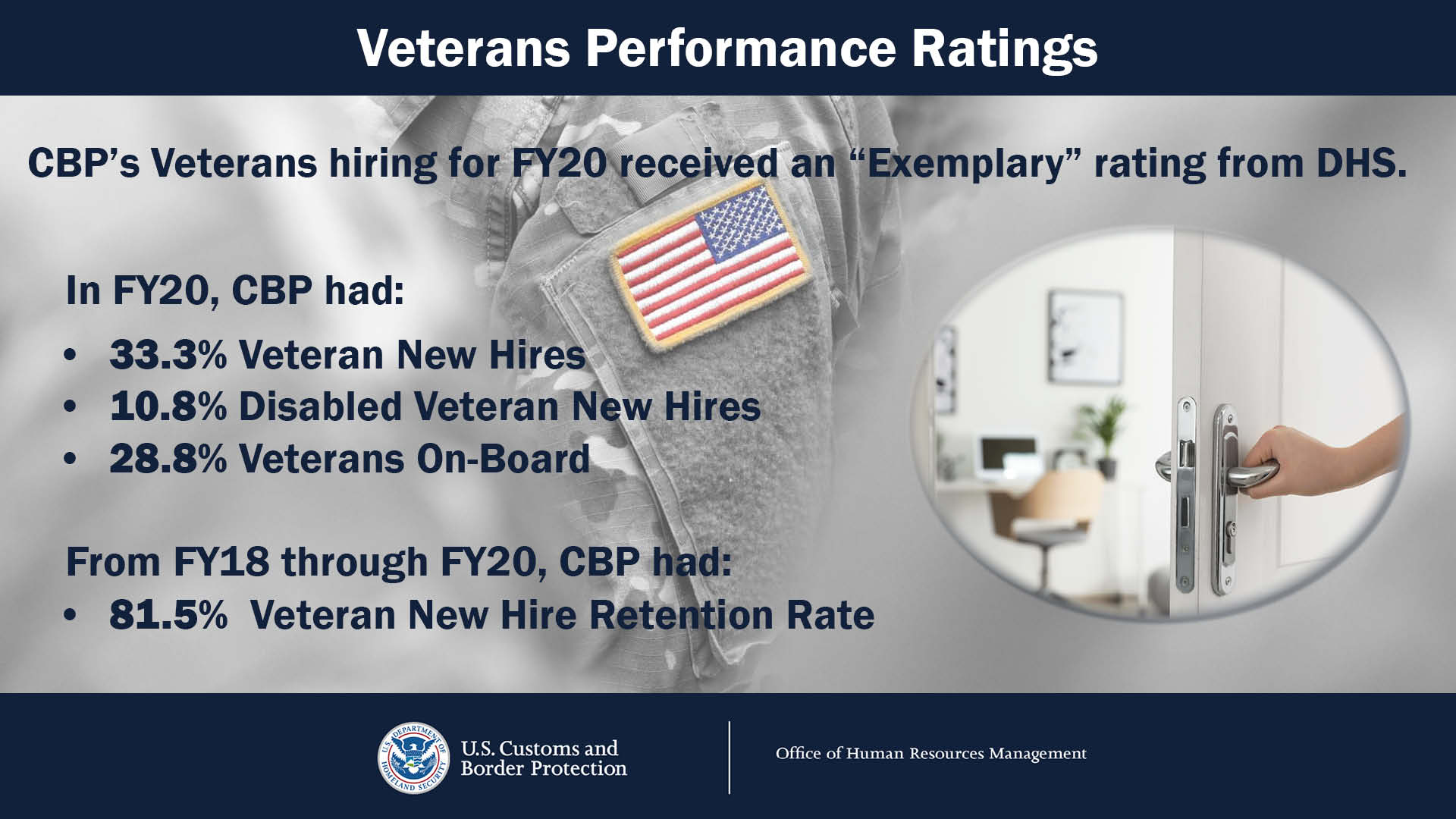 "CBP's Veterans hiring for FY20 received an ""Exemplary"" rating from DHS. In FY 20, CBP had: 33.3% Veteran New Hires, 10.8% Disabled Veteran New Hires, 28.8% Veterans On-Board and From FY18 through FY20, CBP had 81.5% Veteran New Hire Retention Rate"