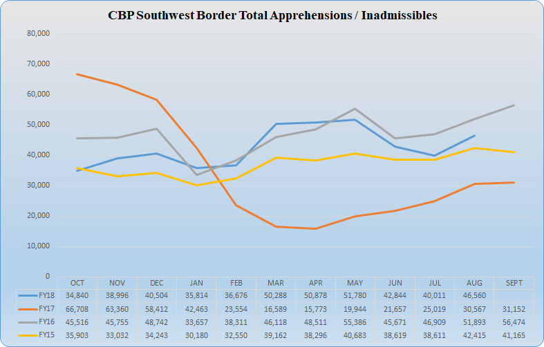 Southwest Border Inadmissible Graph Displaying Month By Month Numbers For  FY 18