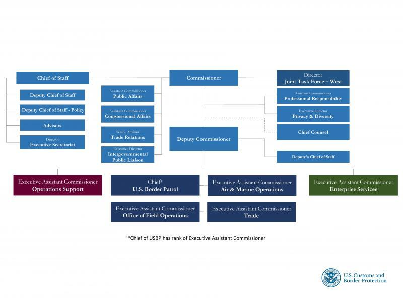 Cbp Organization Chart  US Customs And Border Protection