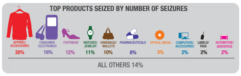 IPR products seized infographic