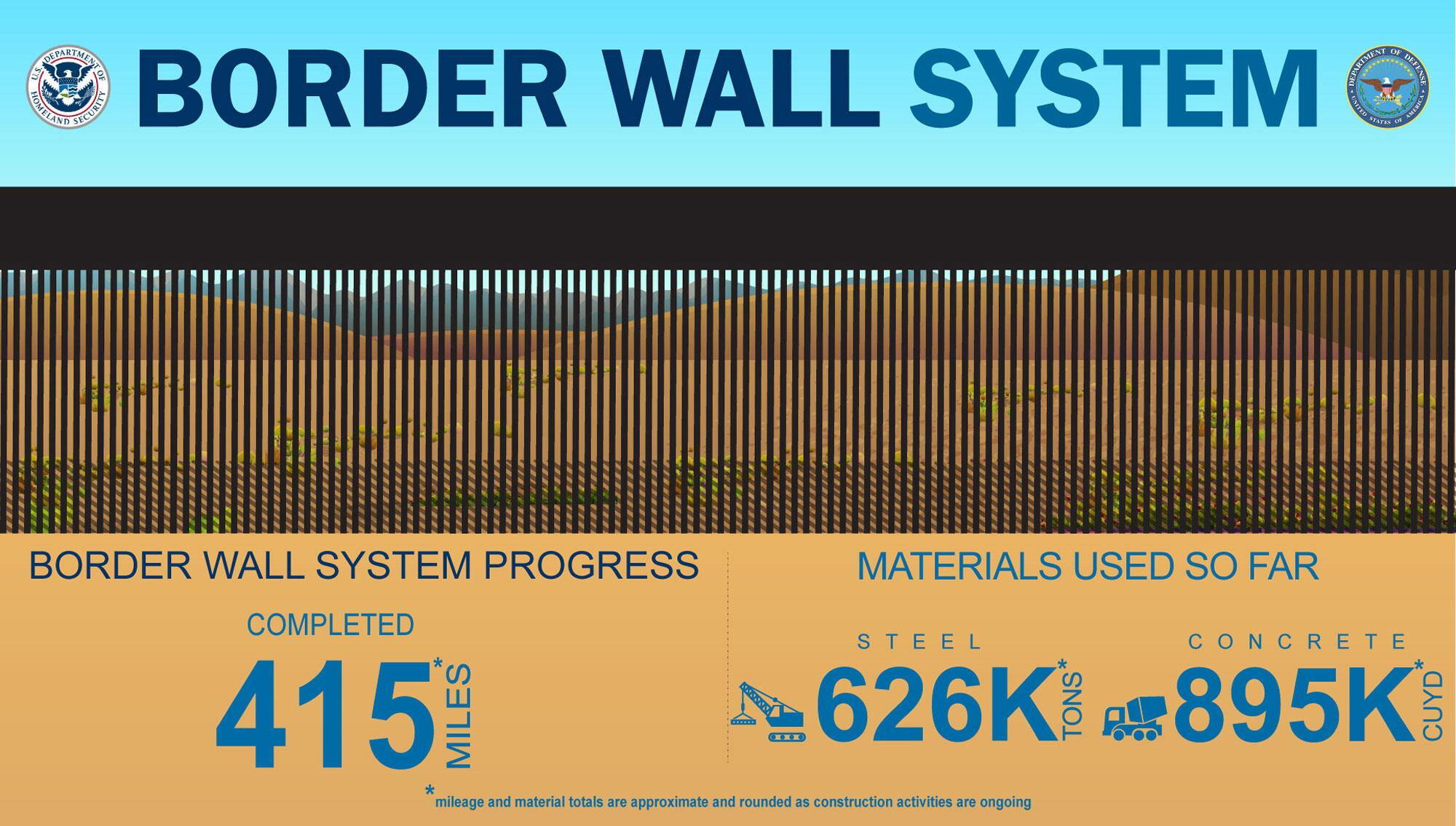 Infographic showing border wall statistics: 415 miles built; 626,000 tons of steel; 895,000 cubic yards concrete