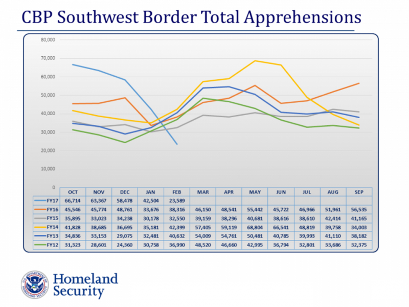 CBP total graph for Feb 2017