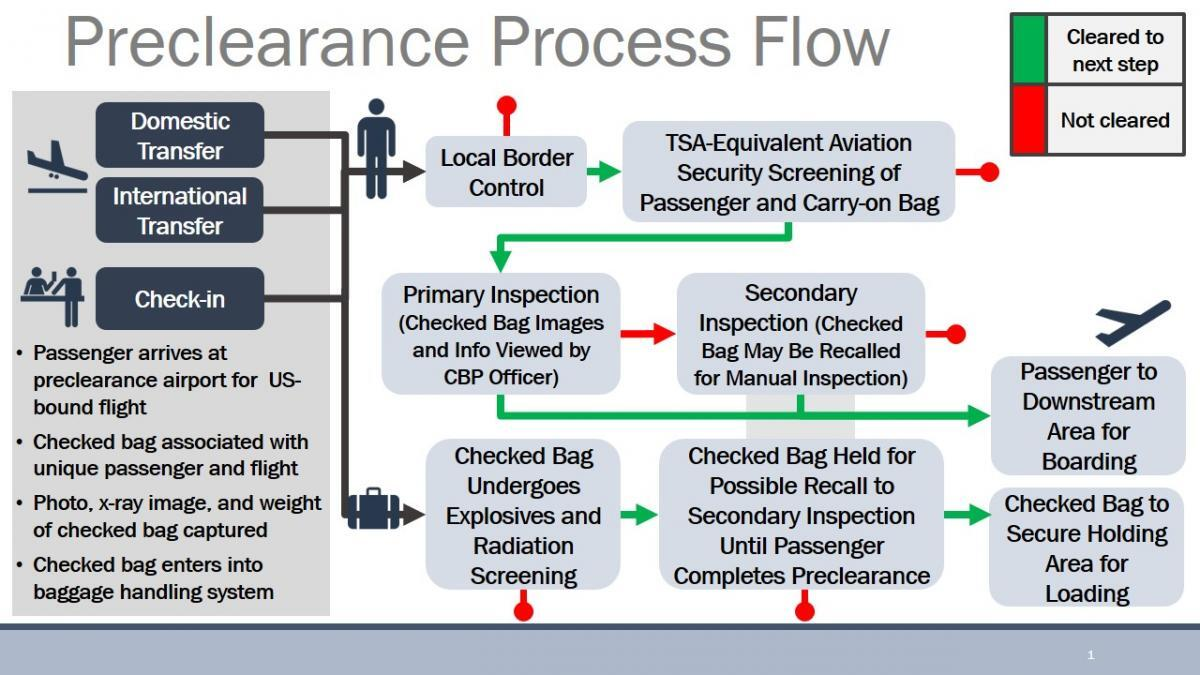 Graphic illustrating the preclearance process flow