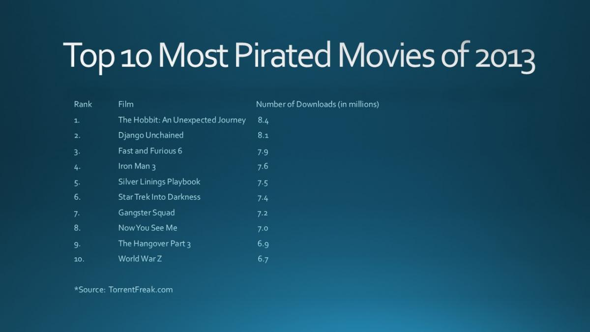 List of the ten most pirated movies of 2013