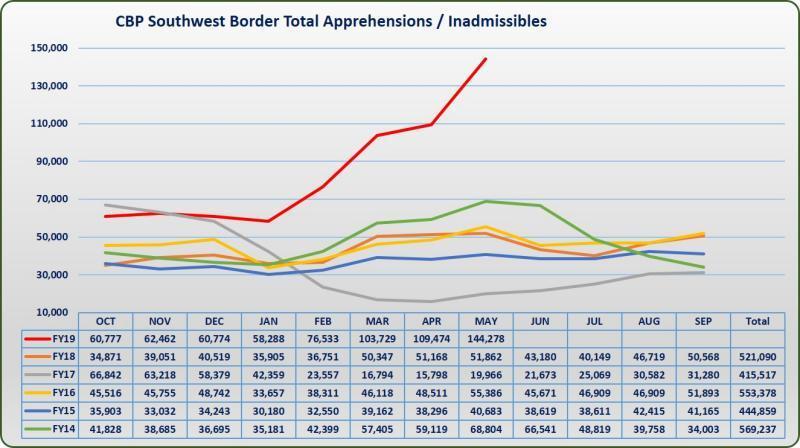 Southwest Border Migration FY 2019 | U.S. Customs and Border Protection