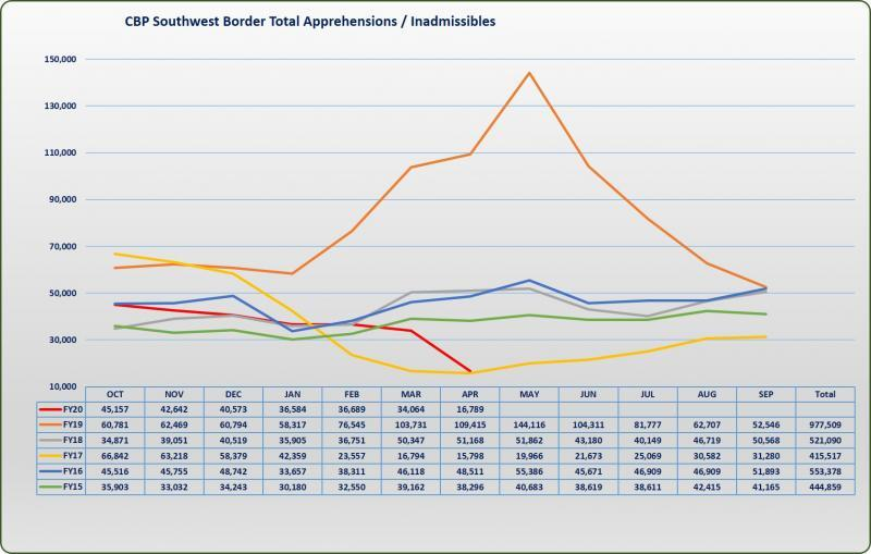 FY20_SWB_APR_Migration Graphic