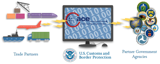 Infographic showing how ACE is the single window for trade processing with industry, CBP and PGAs.