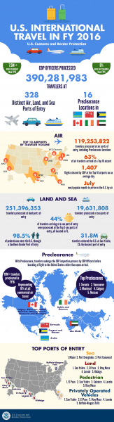Infographic for FY16 Travel Stats