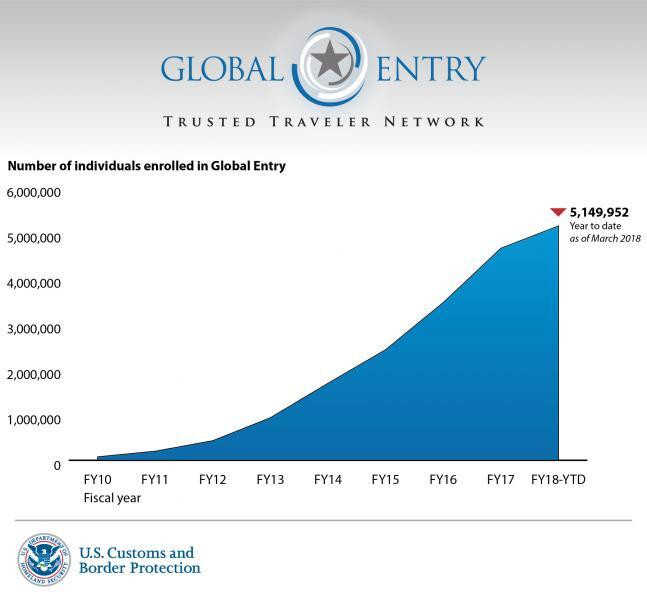 Graph that shows as of March 2018, the Global Entry Network consisted of 5,149,952 Trusted Travelers.