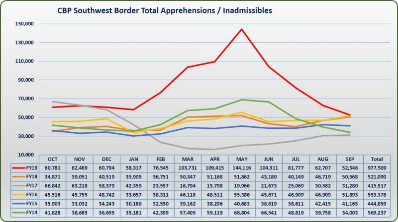 Southwest Border migration totals