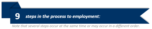 9 steps int eh process to employment. Note that several steps occur at the same time or may occur in a different order