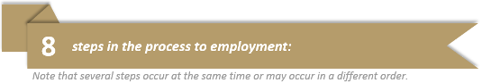 8 steps in the process to employment. Note that several steps occur at the same time or may occur in a different order